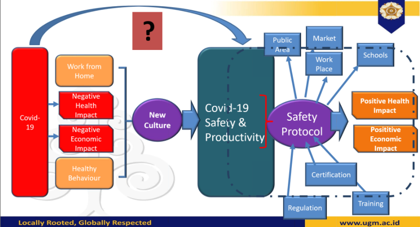 Webinar The New Era Of Safety And Productivity After Covid-19
